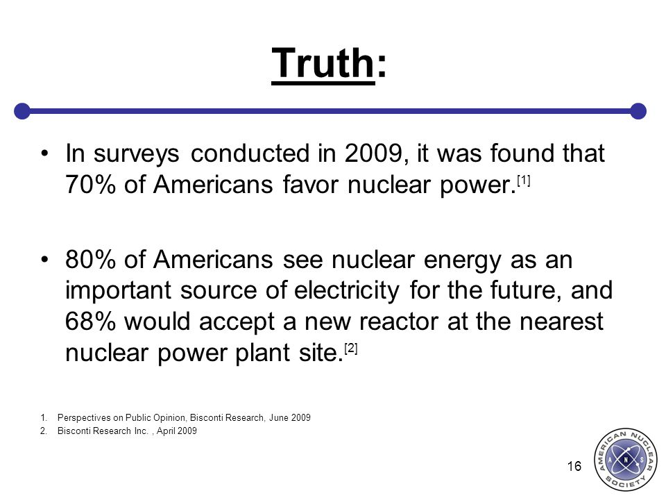 Truth: In surveys conducted in 2009, it was found that 70% of Americans favor nuclear power.[1]